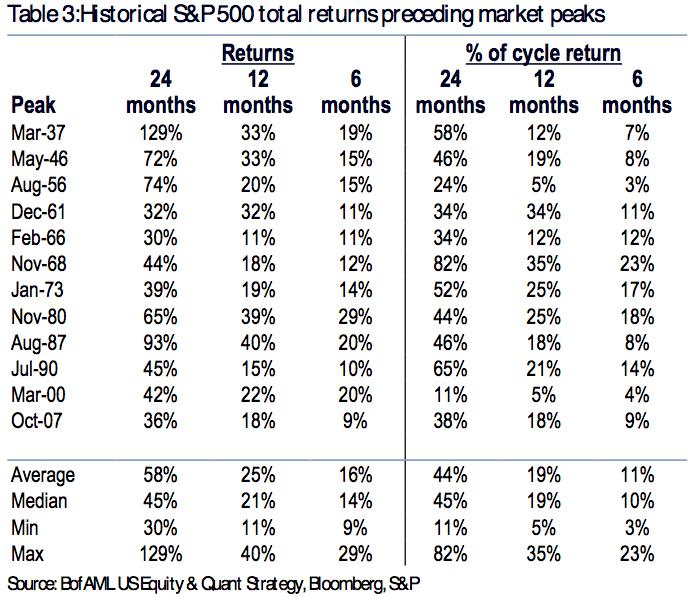 Even the worst returns were still huge.