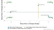 China Pacific Insurance (Group) Co. Ltd. breached its 50 day moving average in a Bearish Manner : 601601-CN : October 11, 2017