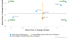 CBL & Associates Properties, Inc. breached its 50 day moving average in a Bearish Manner : CBL-US : August 14, 2017