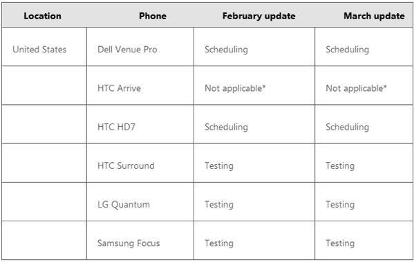 Microsoft serves up a 'NoDo' update schedule for Windows Phone 7 devices