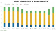 Analysts Mostly Positive on Acadia Pharmaceuticals