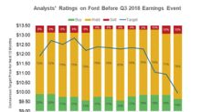 How Analysts Are Rating Ford Stock before Q3 2018 Results