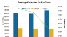 Factors that Analysts Expect to Drive Rio Tinto's Earnings Growth