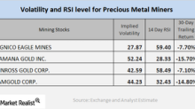 How Miners' Volatility Is Trending