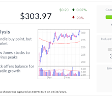UnitedHealth, IBD Stock Of The Day, Hits Buy Zone; Dow Giant Tops Pre-Coronavirus Peak