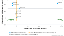 SSE Plc breached its 50 day moving average in a Bearish Manner : SSE-GB : February 20, 2017