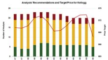 What Wall Street Analysts Recommend for Kellogg Stock