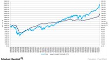 Will Strong Earnings Help Equities to Detriment of Haven Assets?