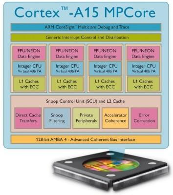 ARM reveals Eagle core as Cortex-A15, capable of quad-core computing at up to 2.5GHz