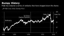 PG&E Soars After Regulator Eases Concern on Bankruptcy Risk