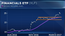 Strategists spot a buying opportunity in the financials