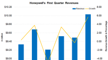 Honeywell's Revenue: Could 1Q18 Be Its Best-Ever 1st Quarter?
