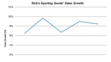 An Insight into Dick's Sporting Goods' Sales Trends