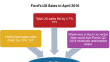 How Ford's US Fleet Sales Are Trending in 2018 So Far