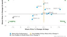 BAE Systems Plc breached its 50 day moving average in a Bearish Manner : BAESF-US : October 20, 2017