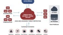 FireEye Secure Email Gateway Protects Against Threats Others Miss