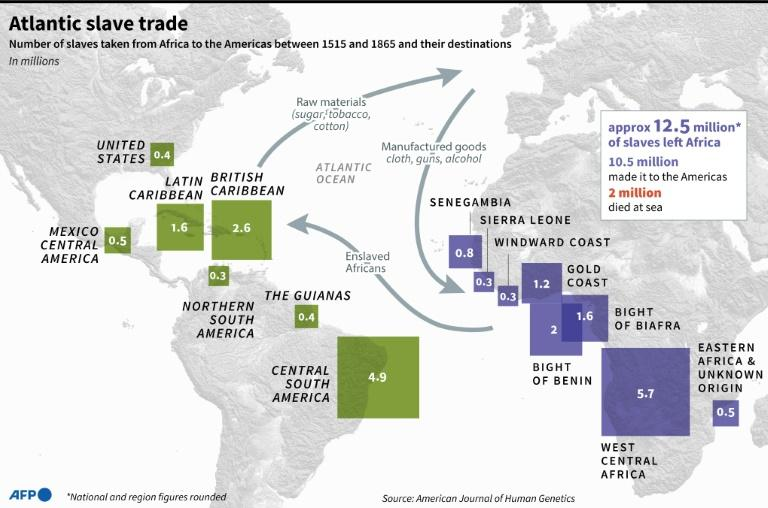 Map showing the main countries and regions of origin and arrival in the former slave trade. (AFP Photo/Jonathan WALTER)