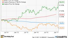 Hasbro and Mattel Earnings: A Tale of Two Toy Companies