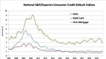 S&P/Experian Consumer Credit Default Indices Show Higher Composite Rate In November 2019