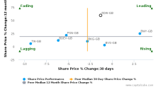 Redrow Plc breached its 50 day moving average in a Bullish Manner : RDW-GB : June 19, 2017