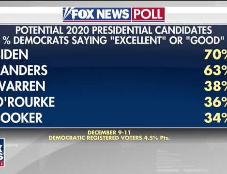 Beto O'Rourke tops MoveOn org 2020 straw poll