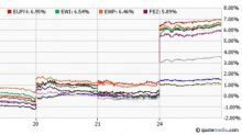 5 European ETFs Soaring on French Election Results