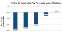 Superior Energy Services: Top Declining Stock in the OFS Industry