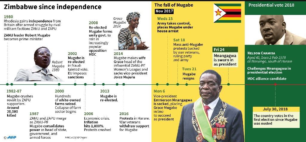 Timeline of events in Zimbabwe since 1980. (AFP Photo/John SAEKI)