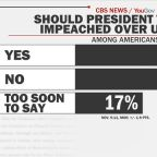 CBS News poll: Americans still split on impeachment of President Trump