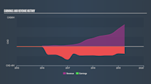 Update: BeWhere Holdings (CVE:BEW) Stock Gained 48% In The Last Three Years