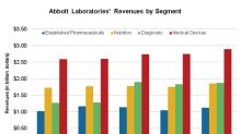 ABT Saw 12.3% Growth in Established Pharmaceuticals Segment
