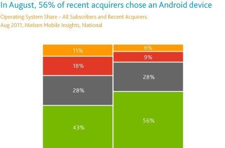 Android powered 56 percent of smartphones sold in the last three months