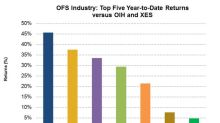 The Top 5 Oilfield Companies by Market Returns