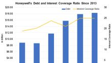 Honeywell's Debt Continues to Soar: Should Investors Worry?