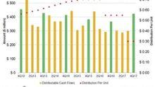 Plains All American's 4Q17 Distributable Cash Flow Rose 15%