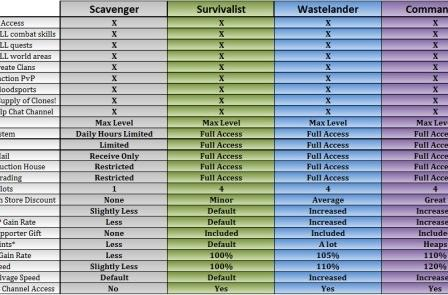 Proposed Fallen Earth F2P chart separates the scavengers from the commanders