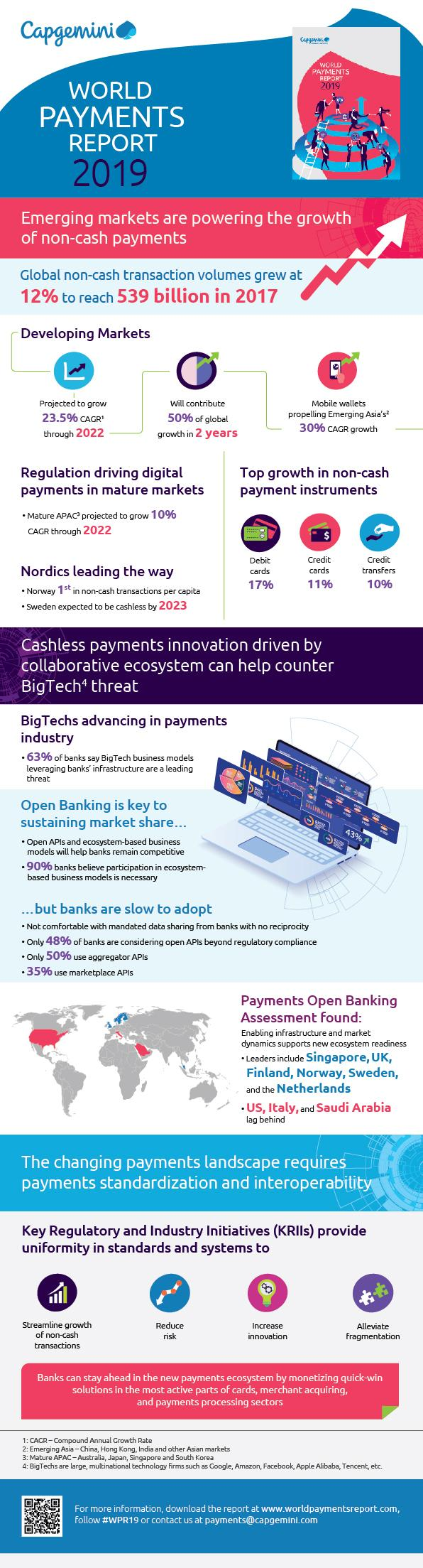 World Payments Report 2019: Non-Cash Payments Booming as Banks Face Change