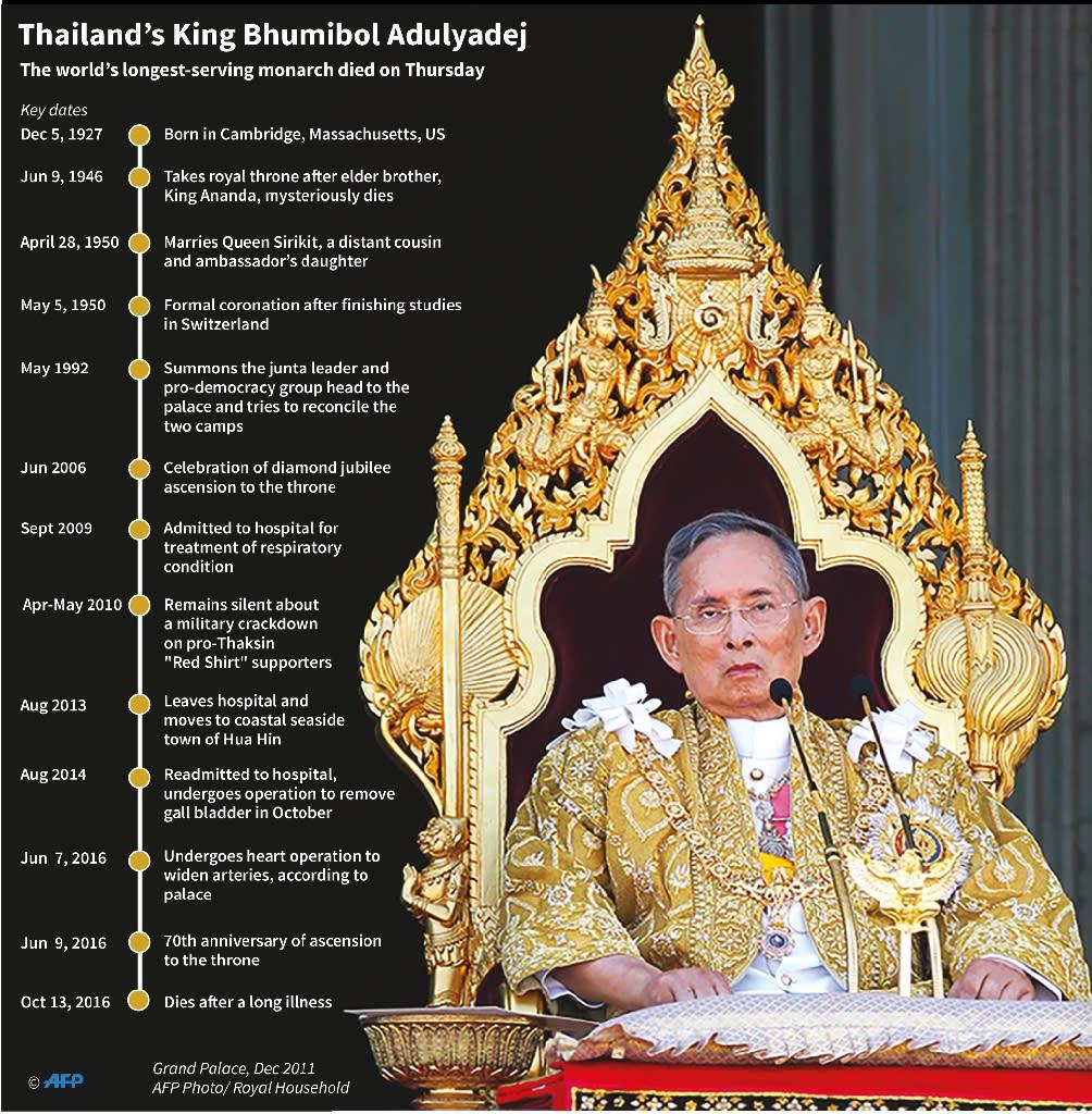 Thailand's King Bhumibol Adulyadej (AFP Photo/-)