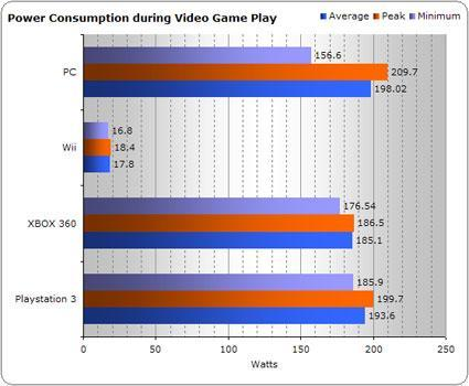 Nintendo Wii beats up on the competition in power savings