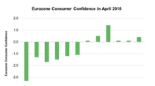 A Look at the Eurozone Consumer Confidence Index in April