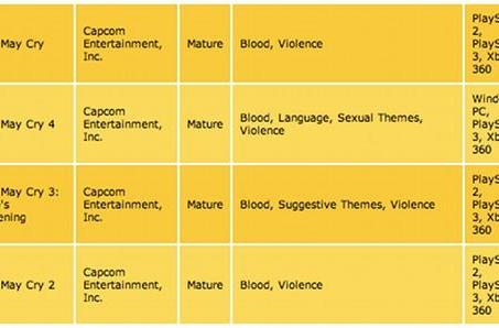 ESRB rates Devil May Cry 1, 2 and 3 for Xbox, PS3