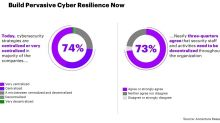 Closer Collaboration Between C-Suite and CISOs Needed to Bridge Gap in Cyber Readiness, Finds Accenture Report
