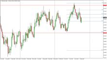 NZD/USD forecast for the week of October 16, 2017, Technical Analysis
