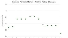 Why Sprouts Farmers Market's Ratings Have Fallen
