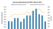 What's Affecting Germany's Manufacturing Activity?