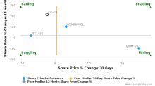 The Chemours Co. breached its 50 day moving average in a Bearish Manner : CC-US : November 6, 2017