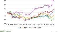 Why Colgate-Palmolive Stock Is Underperforming