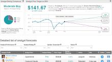 Zimmer Biomet Slips 3.7% On 2Q Profit Decline