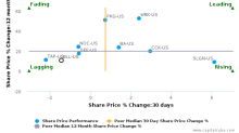 Ball Corp. breached its 50 day moving average in a Bearish Manner : BLL-US : January 16, 2017