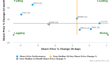 Patrick Industries, Inc. breached its 50 day moving average in a Bearish Manner : PATK-US : August 4, 2017